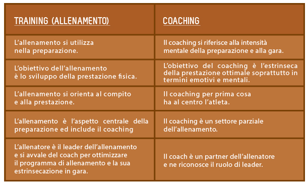 training e coaching